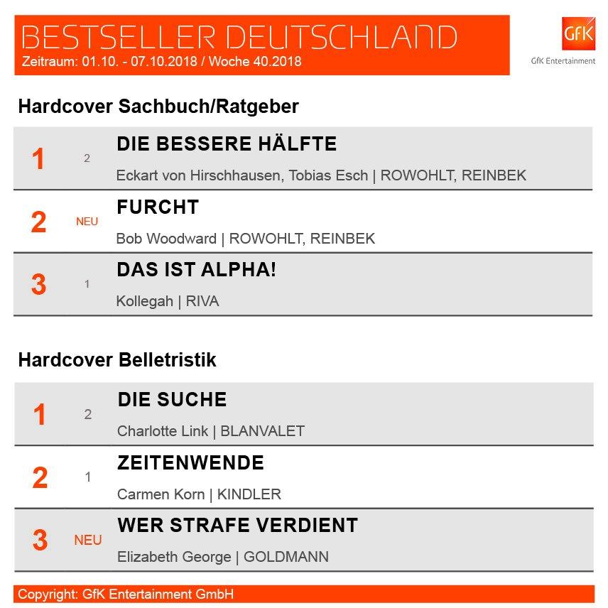 Neue Spitzenreiter in den deutschen #Bestsellerlisten: Eckart von Hirschhausen/Tobias Esch im Bereich Sachbuch/Ratgeber; Charlotte Link im Bereich Belletristik. ▶️ http://www.gfk-entertainment.com/news/bestsellerliste-kollegah-wird-entthront.html…