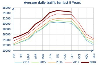 On Record With Flights Up 2 6 On Sept17 More Dein Our Sept Report On All Causes Delay To Air Transport In Europe Out Soon