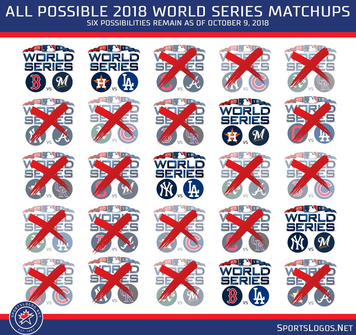86d5f46f4 ... a rematch of the 1981 ALDS (NYY/Mil) More:  http://news.sportslogos.net/2018/10/02/every-possible-2018-world-series-matchup/  …pic.twitter.com/0xi1Q7jZgB