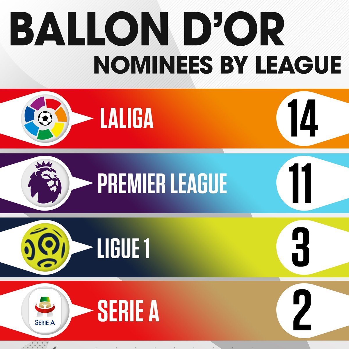 LaLiga and Premier League lead the way in #ballondor nominees 💪