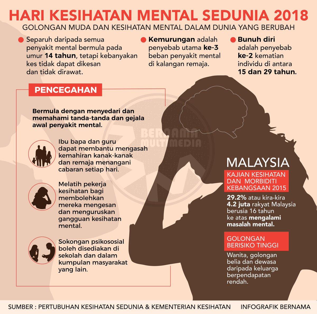 Bernama On Twitter 10 Oktober Ialah Hari Kesihatan Mental Sedunia 2018