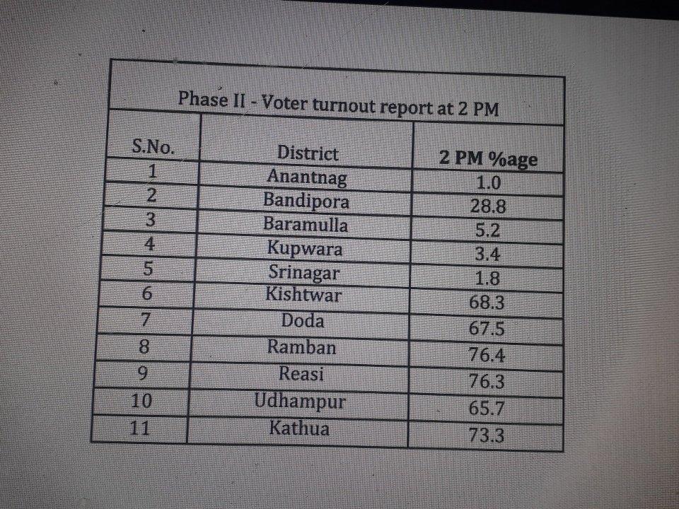Adil Akhzer On Twitter Phase 2 Polling Percentage At Https T Co Pjhkjqjkvr Ulb Polls Jk Indianexpress
