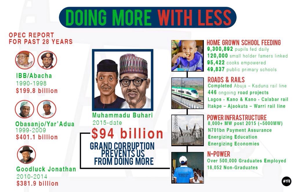 After the 2015 fall in Oil Price that led to recession in Nigeria.Saudi,UAE increased prices of PMS and downsized on Govt jobs, Russia went into a economic tailspin,Venezuela experienced the worst inflation in world history. PMB and KemiAdeosun rescued Nigeria and we are grateful <br>http://pic.twitter.com/3MZGIDmGek