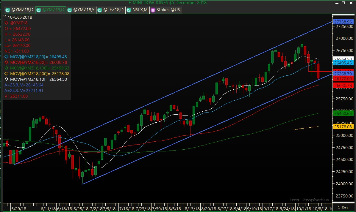 #Dow Futures are testing the long term uptrend line.<br>http://pic.twitter.com/zdmI61vjSX