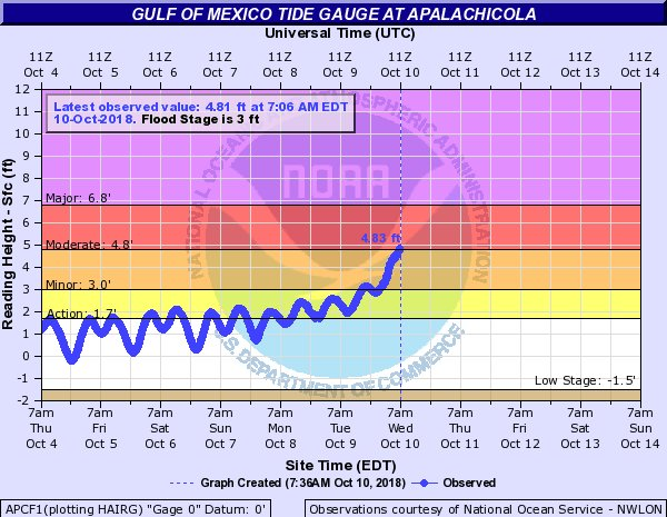 Nws Tallahassee On Twitter Latest Observation At The Apalachicola