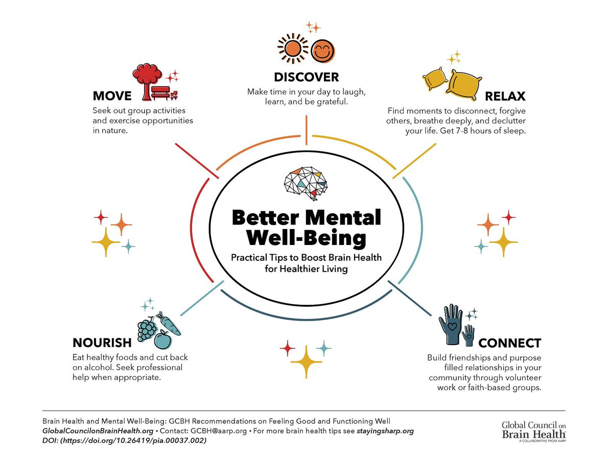 On #WorldMentalHealthDay2018, the #GCBH released a new report on how mental well-being can influence #brainhealth: @AARP https://press.aarp.org/2018-10-10-Mental-Well-Being-Related-Better-Brain-Health-Older-Adults…