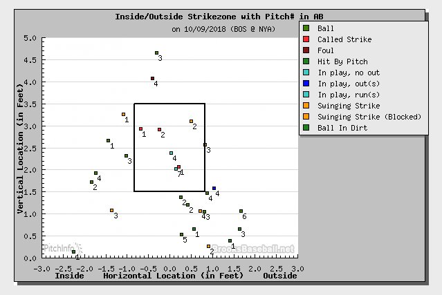 And only 6 or 7 of Kimbrel's 28 overall pitches were in the strike zone, pe @brooksbaseballr . He didn't really deserve to get out of that inning. The hitters bailed him ouhttps://t.co/KgLKCbtQtot.