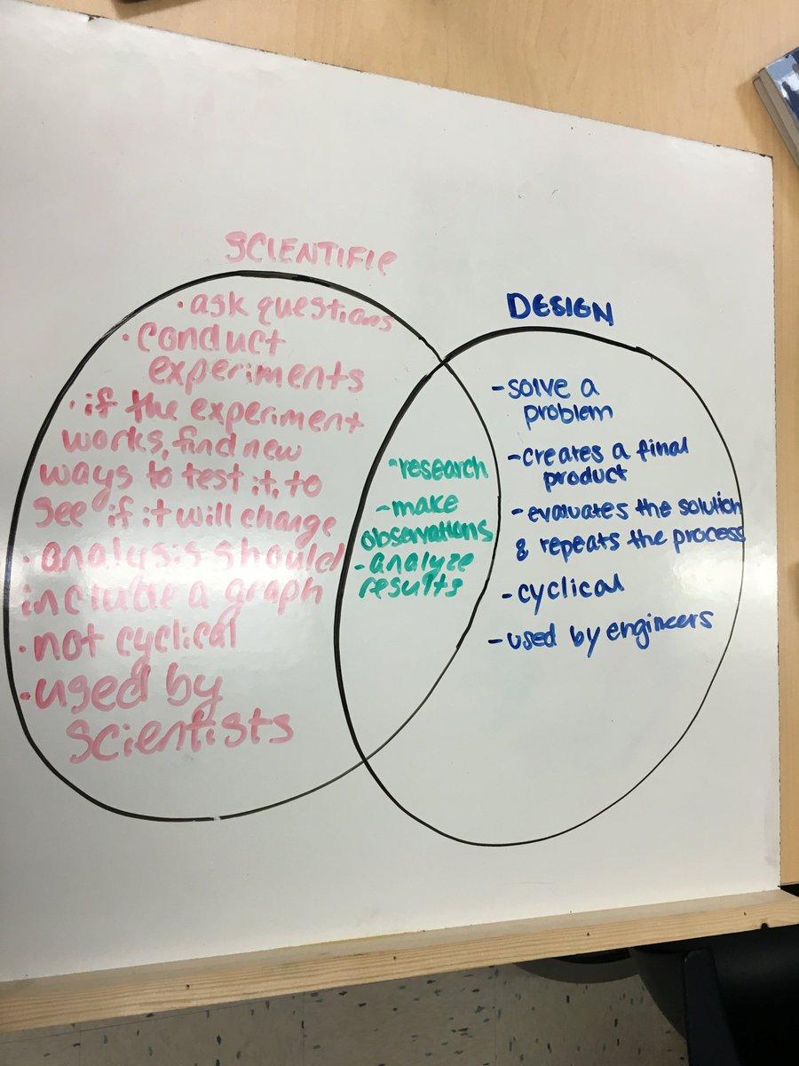 Jordan Raizer On Twitter Comparing The Scientific Method And The Engineering Design Process Selc Gbsnow Gbsengineering