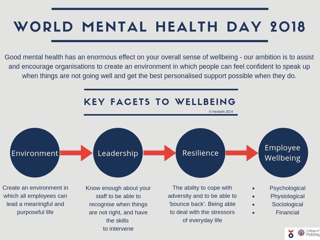 Today is world mental health day 2018 I am  proud to champion the mental well-being of all our workforce.. ...but we need to focus on this every day. Take the time to ask how your colleagues are and then really listen to their answer.  @OxfordshireCC @OxonFireRescue<br>http://pic.twitter.com/GOtsX5NXFx