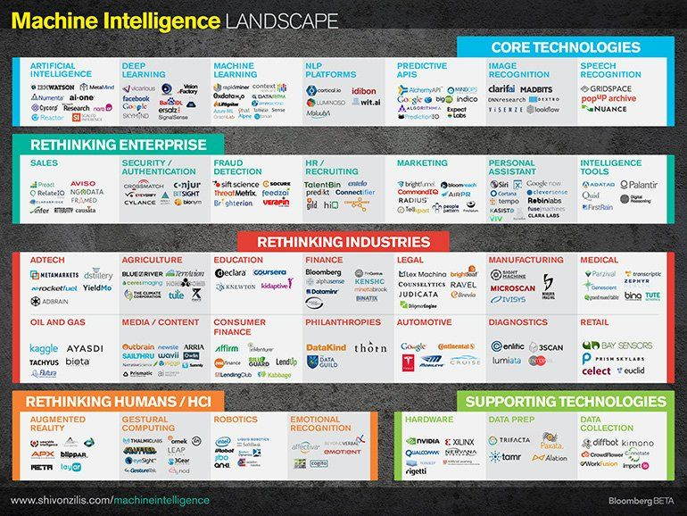 David Clarke On Twitter The Machine Learning Landscape Ai Deeplearning Machinelearning Sales Hr Recruiting Marketing Adtech Education Finance Fintech Retail Ar Robotics Via Evankirstel Https T Co H3qvzokibo