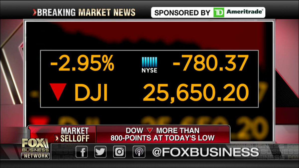 #StockAlert: The Dow Jones Industrial Average down more than 800-points at today&#39;s low <br>http://pic.twitter.com/NEsFFYpnXn