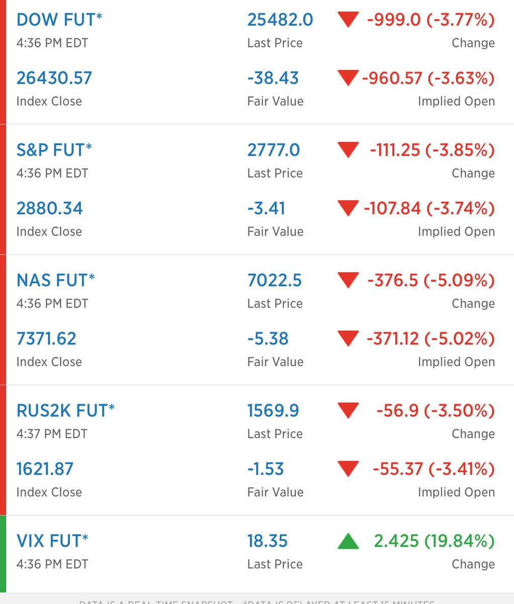 Dow Futures  <br>http://pic.twitter.com/xCge2QErYc