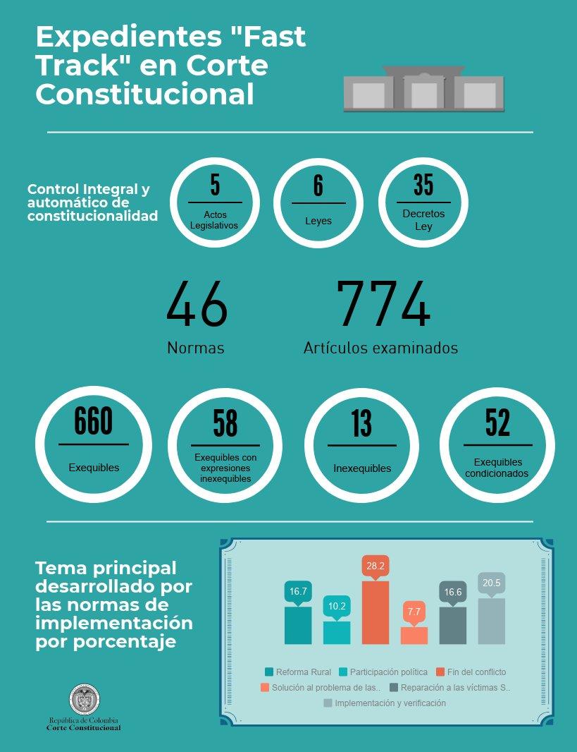 Corte Constitucional (@CConstitucional) | Twitter