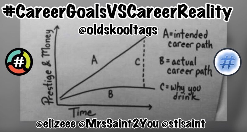 No matter what you wanted to be when you grew up the odds are you just missed it.   Lets play #CareerGoalsVsCareerReality Play along on @HashtagRoundup and with this weeks team!   Hosts: @MrsSaint2You   @stlsaint<br>http://pic.twitter.com/DIvv5lMueS