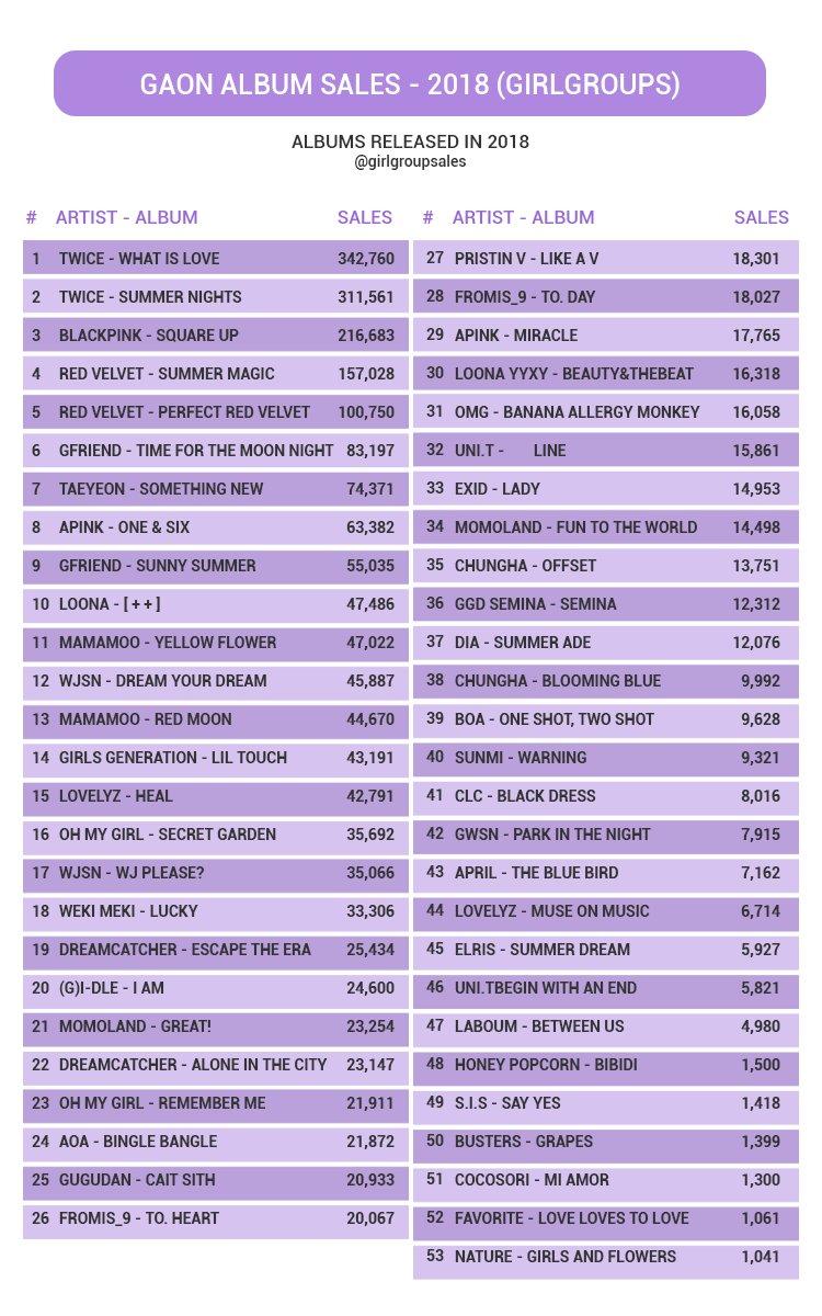 girlgroups album sales on Twitter: