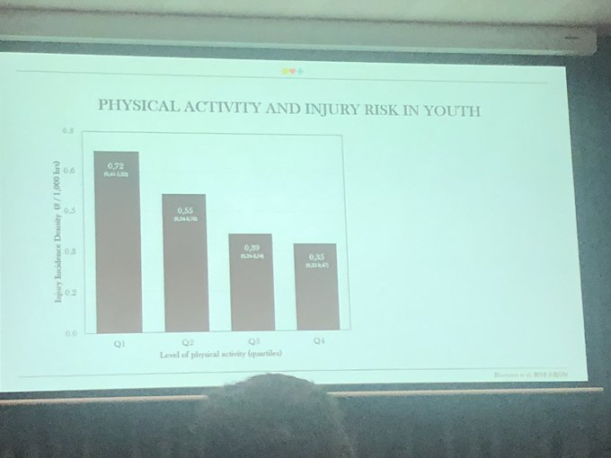 👉🏼Less active youth highest risk of injury - when they do participate. 👉🏼More active protective of injury 👉🏼TAKE HOME #1 Need to promote physical activity alongside specific injury reduction programs @EvertVerhagen #SMACONF18 Photo