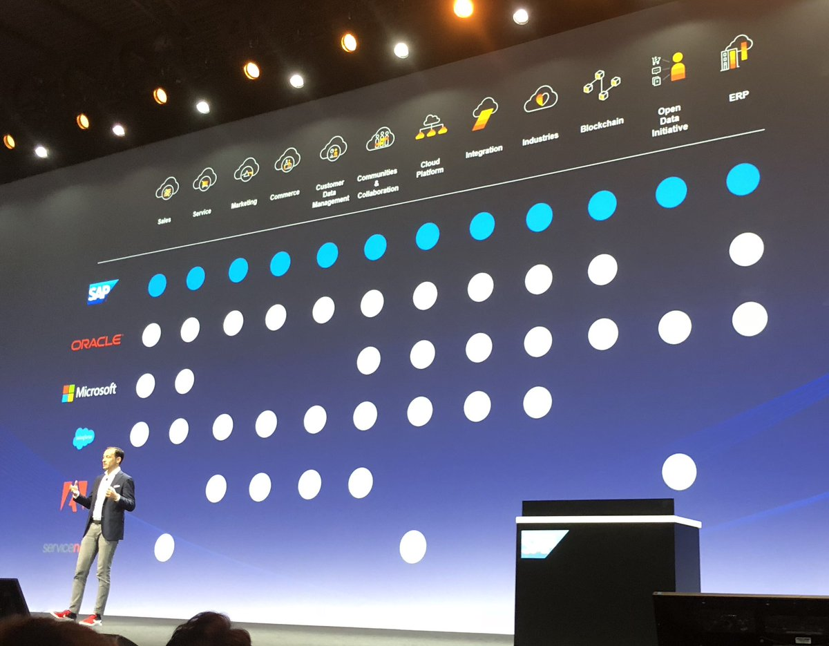 #sap is the only vendor covering the full customer experience and flawless distribution capabilities powered by S4 by @moritzzimmerman at #SAPCXLive @SAP_CX.<br>http://pic.twitter.com/9aIH5zjGQF