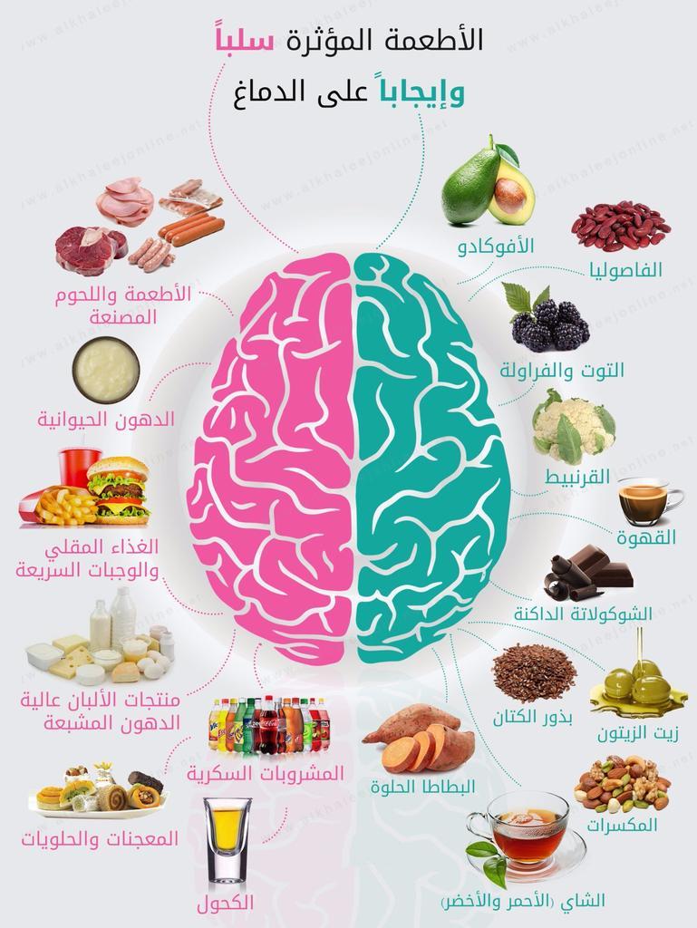 #امنيه_ودك_تحقق_قريب الأطعمة التي تؤثر سلباً أو إيجاباً على الدماغ البشري #كل_يوم_نصيحه مع د. آيه