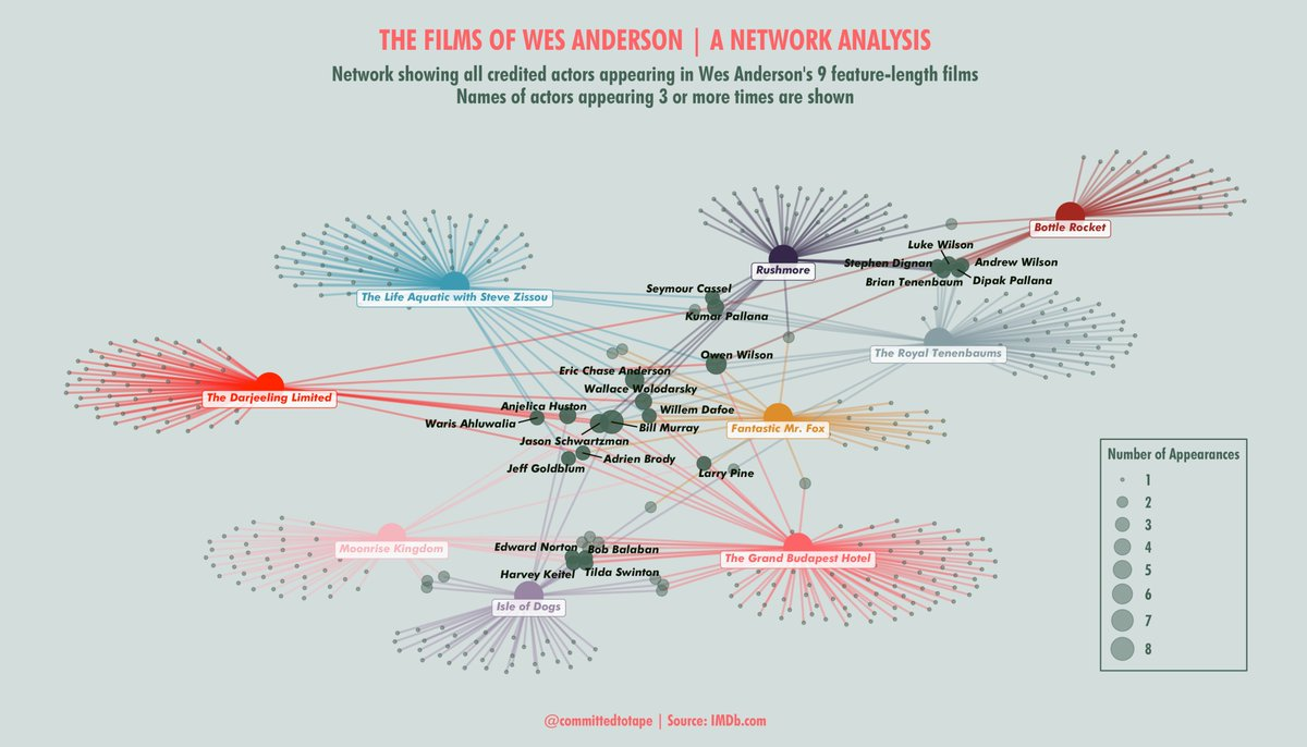 Thought I&#39;d use the #rstats #wesanderson package to do some #datavis of... Wes Anderson films! And here it is! The network of actors appearing in his films. Bill Murray is rightfully at the centre (in all films except Bottle Rocket). #r4ds #tidygraph #ggraph<br>http://pic.twitter.com/YylUZHXtvT