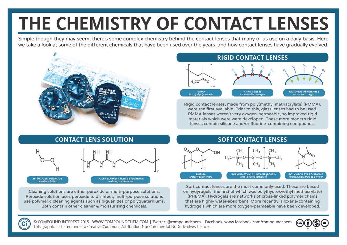 Today is #WorldSightDay – here's a look at the materials behind contact lenses and how they've change over time:  https://www. compoundchem.com/2015/10/13/con tactlenses/ &nbsp; … <br>http://pic.twitter.com/yAwz2ifcjO