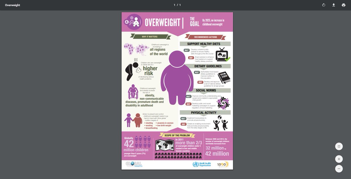 Worldwide #obesity has nearly tripled since 1975 @WHO is working to reverse these trends with policies that promote healthy diets and increased physical activity #WorldObesityDay @WHO @WorldObesity bit.ly/2jqbVrf