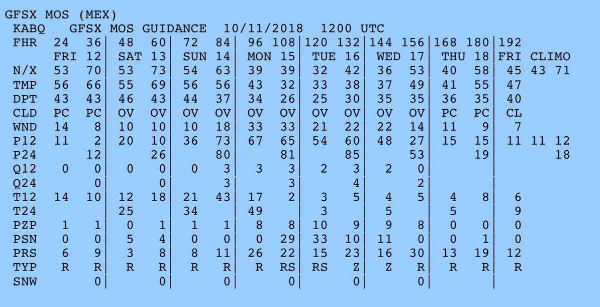 Just one forecast model, but Monday through Wednesday next week 👀 👀...#nmwx #WinterIsComing #StayTuned