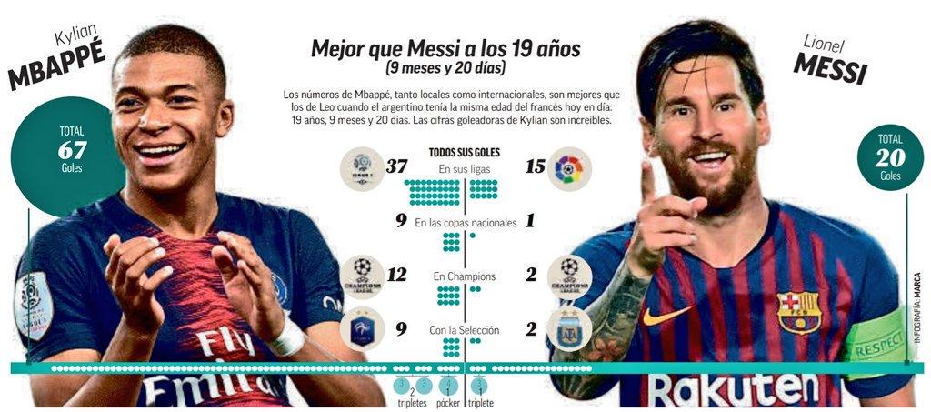 #MBappé, de meilleurs chiffres que #Messi au même âge  #FRAISL (Infographie Marca)  - FestivalFocus