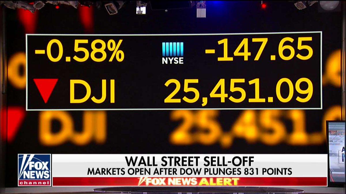 Stocks volatile after Wednesday's plunge (via: @FoxBusiness) fxn.ws/2EaK5wd
