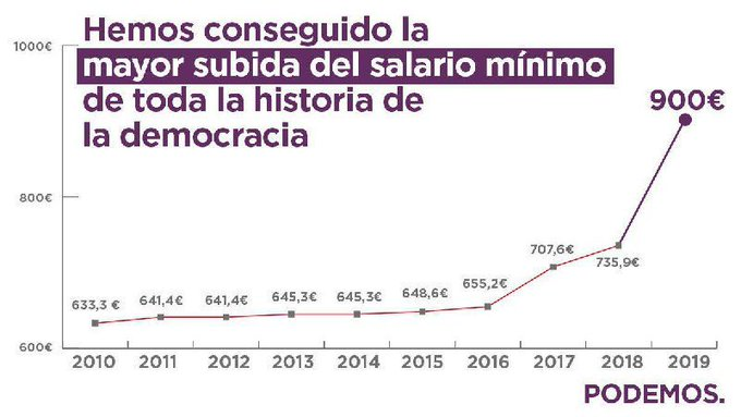 Curranticos de a pié y obreros de derechas criticando el acuerdo entre Podemos y el gobierno.  Sí nos suben el sueldo, entonces nos haran pagar mas impuestos  😂😂 #SíSePuede Photo