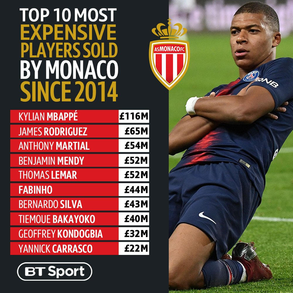 Leonardo Jardim sold £750m worth of players in just four years   Here are the top 10 most expensive  <br>http://pic.twitter.com/ctQCw0VXya