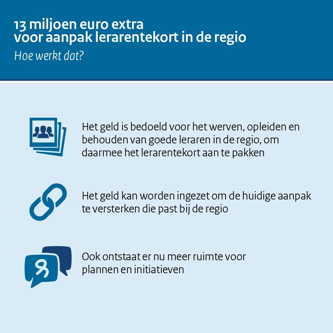 Slob: 'We gaan de aanpak van het lerarentekort in de regio versterken met 13 miljoen euro' (2/3)