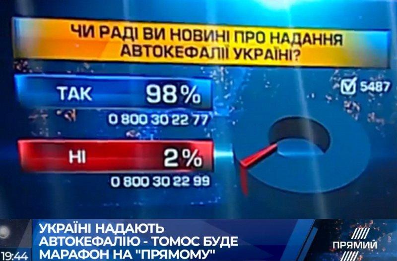 """""""Ответ будет жестким"""", - в РПЦ готовят реакцию на действия Константинополя - Цензор.НЕТ 6394"""