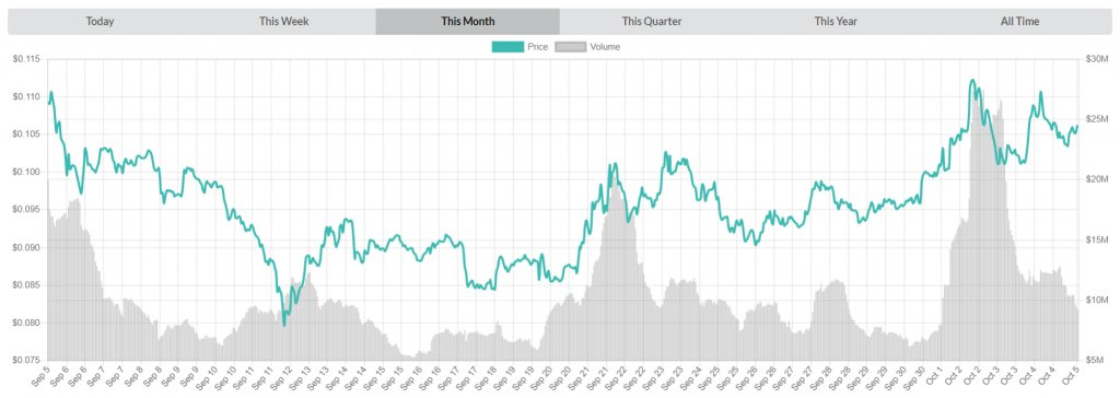 NEM (XEM) after a several drops started growingsteadily https://t.co/AlkSL4JBQj https://t.co/oBEcZkc1Fc