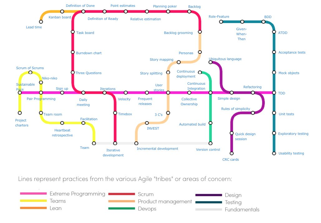 Cards With Subway Map.Agile Alliance On Twitter Check Out Our Subway Map To Agile