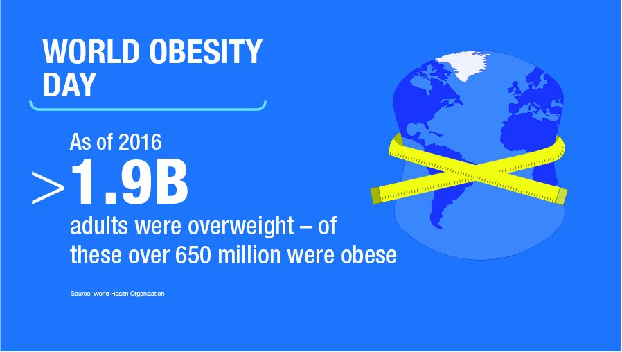 We all have a responsibility to help reverse the trend of rising obesity rates by working together to improve health standards and nutrition education. #WorldObesityDay