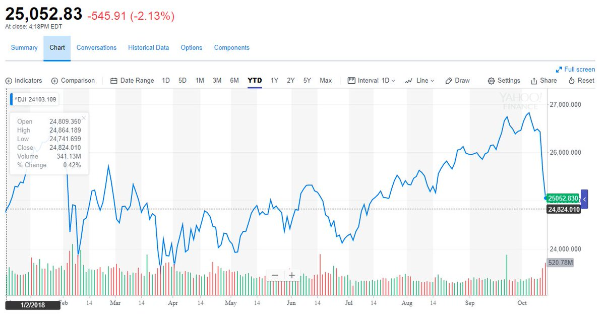If the Dow Jones drops another 228.82 points tomorrow all the gains from 2018 will have been erased. <br>http://pic.twitter.com/Cjv4IJWIWH