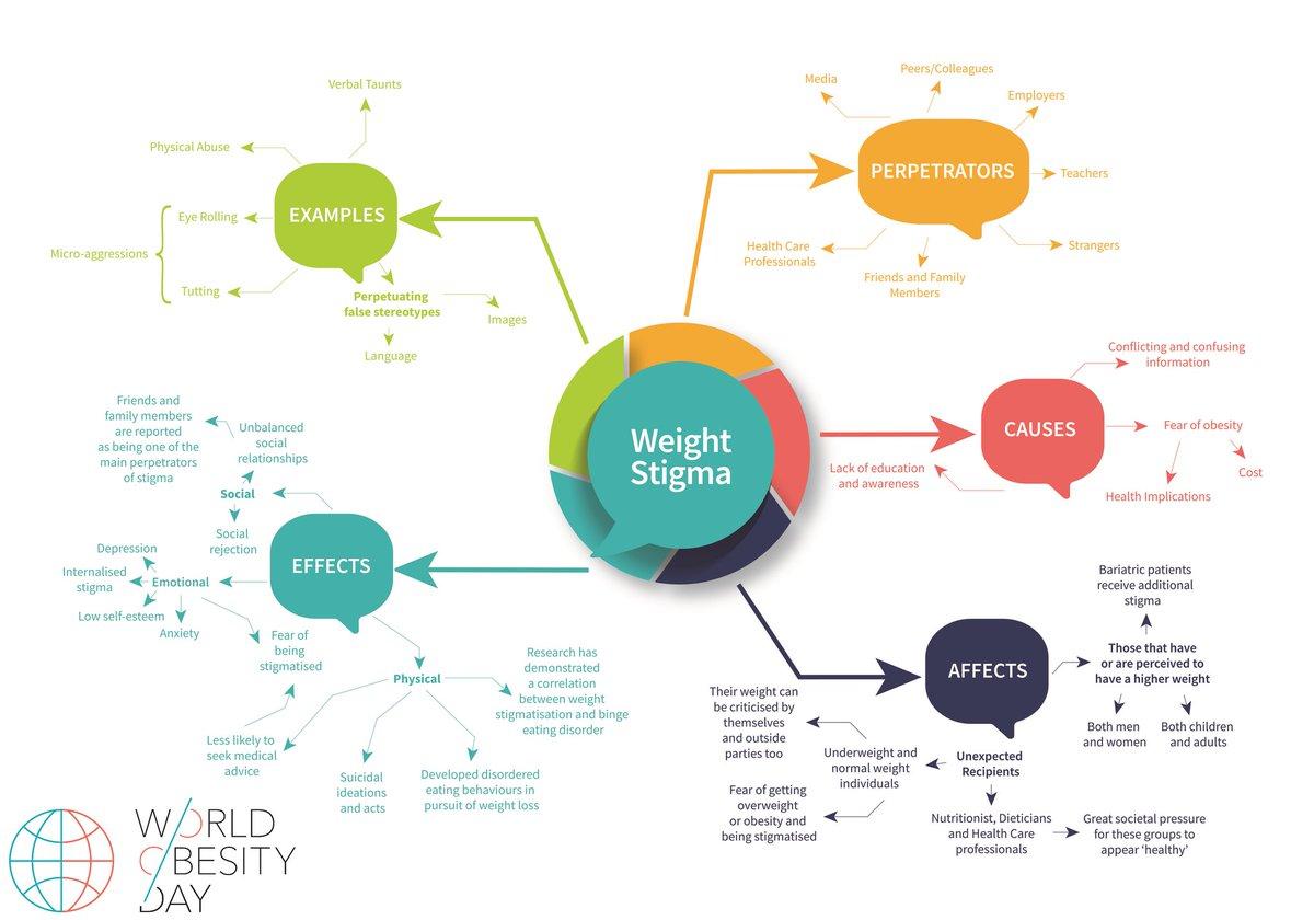 World Obesity's photo on #worldobesityday