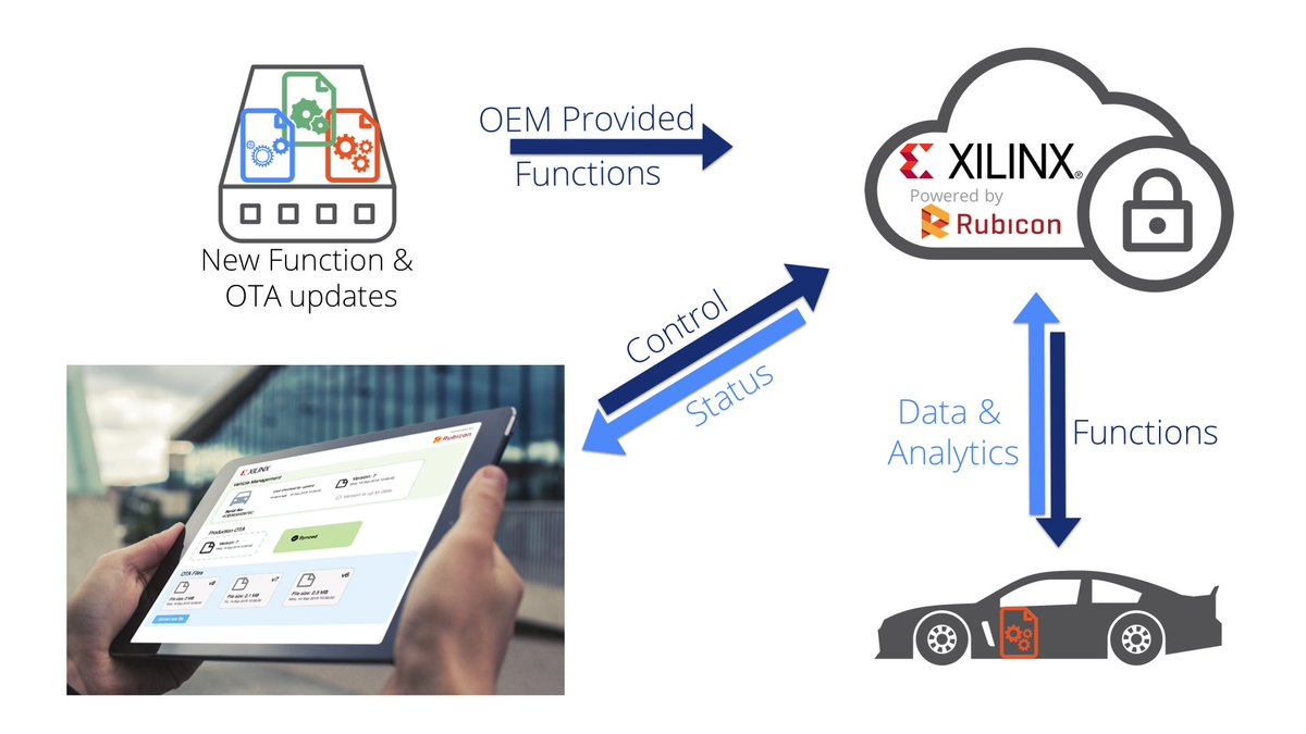 test Twitter Media - Real time processing of automotive data at the vehicular edge is critical, but the algorithms that process it must be hot swappable (and that screams FPGAs #Xilinx). OTA updates to automotive FPGAs with Rubicon security!  https://t.co/6f3BGpTbgC https://t.co/Lz7ZcHrXzK
