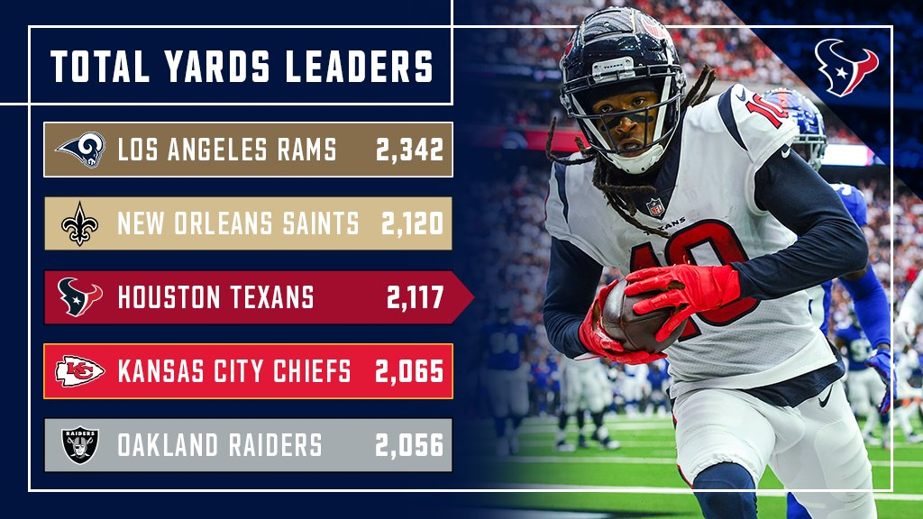 The #Texans  lead the AFC and rank third in the NFL with 2,117 total yards, which represents Houston&#39;s highest yardage total through five games in franchise history. <br>http://pic.twitter.com/8IyeVQZF8t