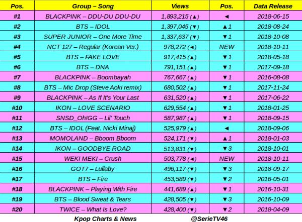 abd97da932c881 Kpop Charts   News on Twitter