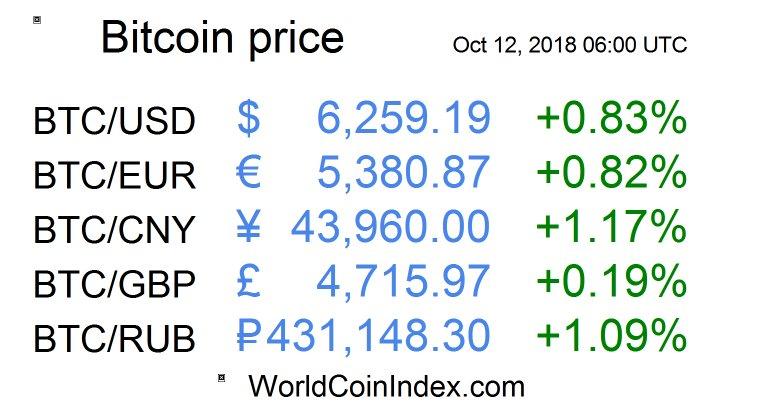 Tasso di cambio 3 Sterlina Inglese a Bitcoin