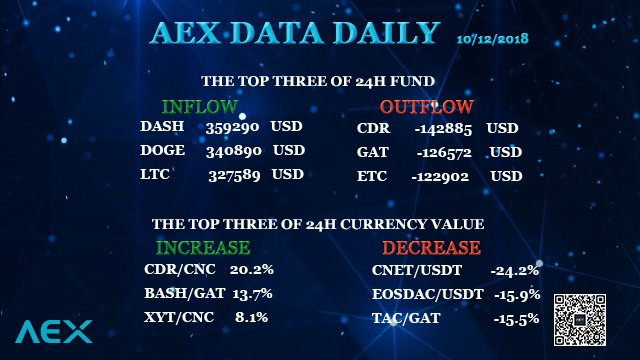 AEX data daily: inflow and outflow of 24h fund, increase and decrease of 24 h currency value on AEX exchange. #DASH #DOGE #LTC #CDR #GAT #ETC #BASH #XYT #CNET #EOSDAC #TAC  #Cryptocurrency #Crypto #digitalcurrency #AEX_COM