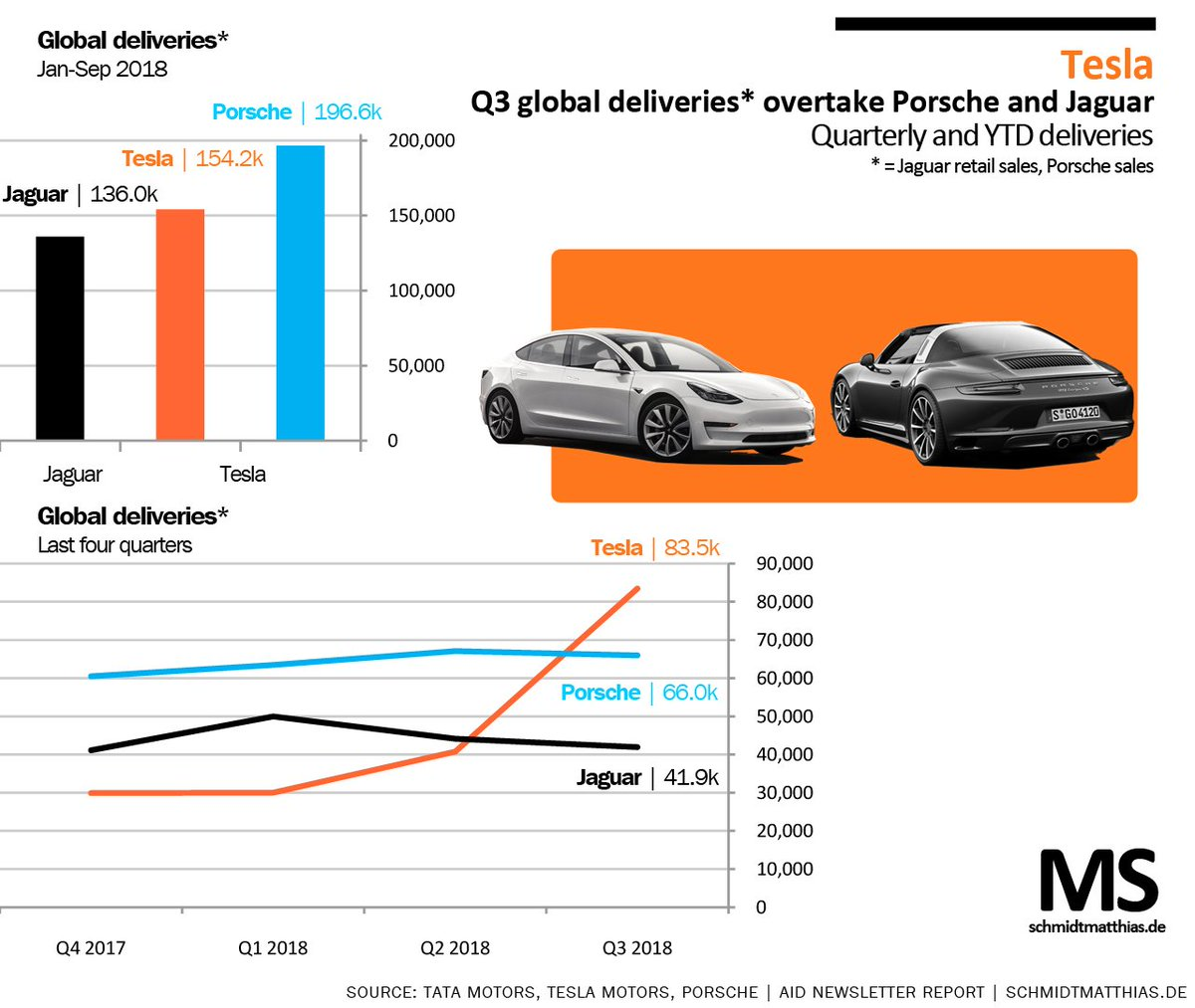 #Tesla delivered more vehicles in Q3 than #Porsche* in the same quarter. Full story in next @AIDNewsletter As previously reported Tesla delivered more vehicles globally YTD than #Jaguar*. Tesla still lie behind Porsche at this stage *Porsche report sales, Jaguar retail sales