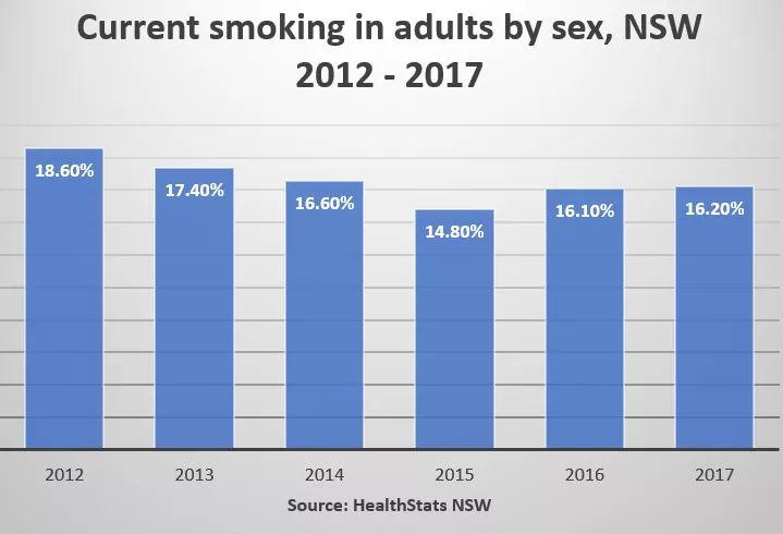 fund smoking rates continue - 719×490