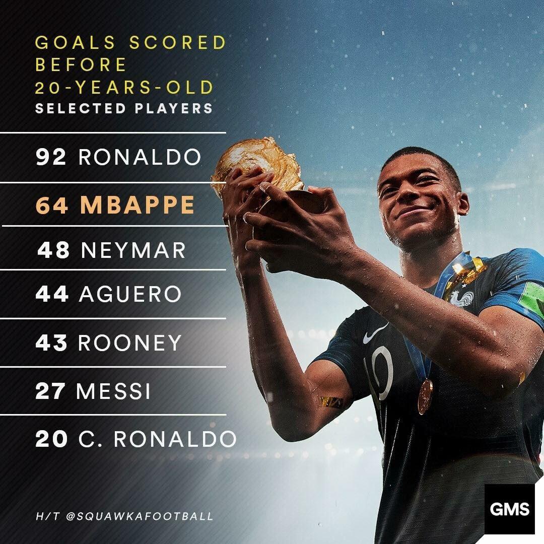 Nombre de buts avant l'âge de 20 ans. #MBappe très loin devant #Messi et #Ronaldo   - FestivalFocus