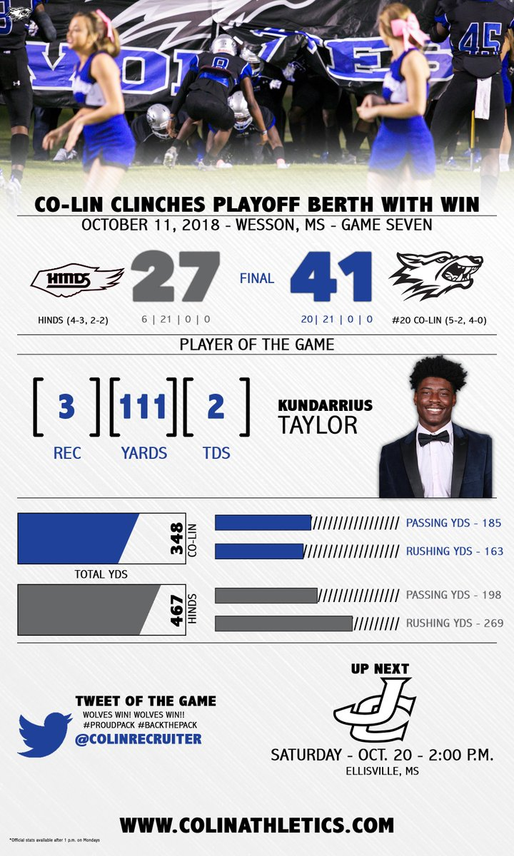 INFOGRAPHIC   Find more info about the Wolves performance last night here⤵️ #BackThePack