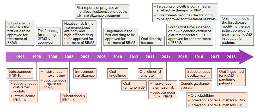 Finally, a little late-breaking news of our own - a new Timeline by @MarTintore and colleagues, charting the development of multiple sclerosis therapies over the past 25 years, has just gone online:  https:// go.nature.com/2EhklOT  &nbsp;   #newfromnrneurology #ECTRIMS2018 <br>http://pic.twitter.com/wu95B49yh7