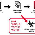 Image for the Tweet beginning: Fake Flash Updaters Push Cryptocurrency