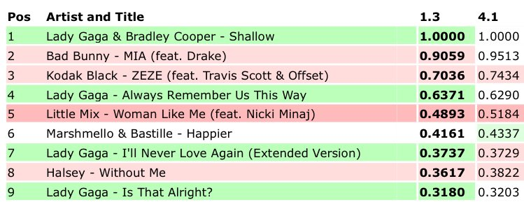 IT'S OFFICIAL! Even Drake and Bad Bunny's new single couldn't dethrone Shallow from the #1 position on US iTunes!   A Star Is Born tracks are the only songs in the entire top 25 to get dark green updates! <br>http://pic.twitter.com/7B7Xl1x4nb