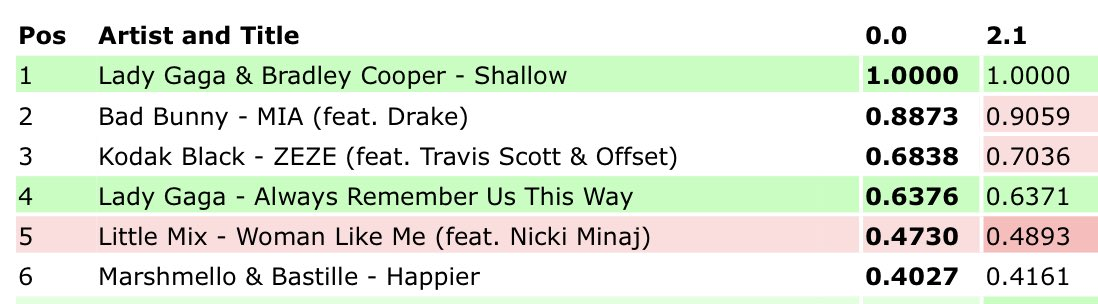 Shallow blocks Drake and Bad Bunny and starts getting green updates on its 16th day at #1 on US iTunes <br>http://pic.twitter.com/6OIqgQkwBA